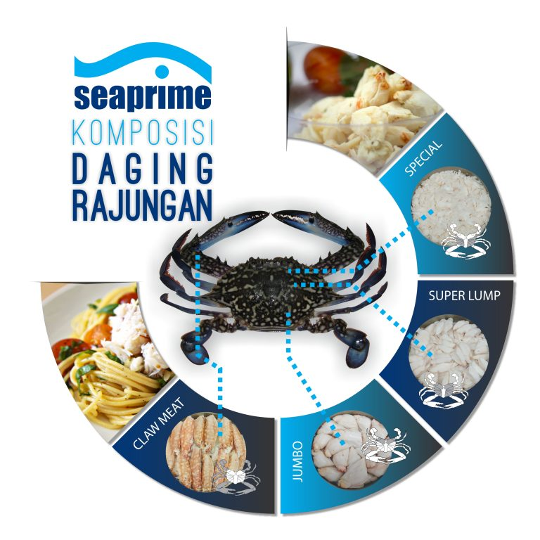 Komposisi Daging Rajungan Seaprime Food - Bahan Olahan Kepiting